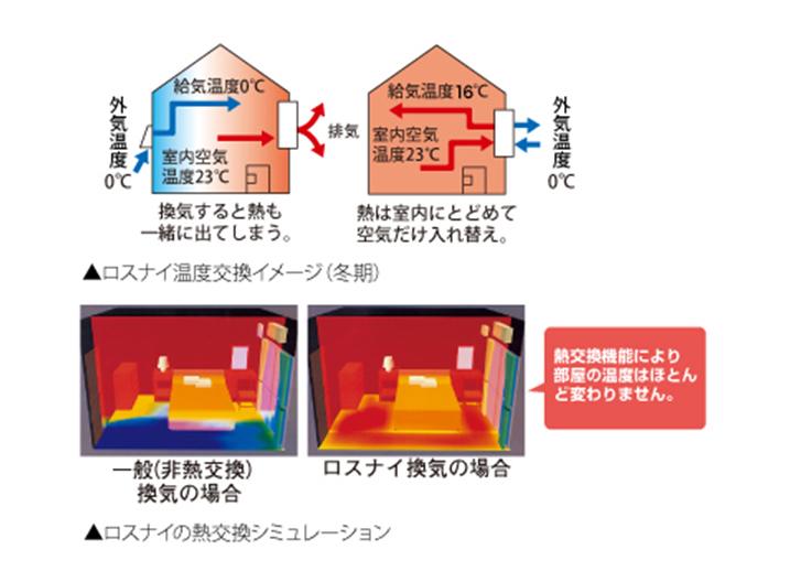 室内の温度が変わらない熱交換機能
